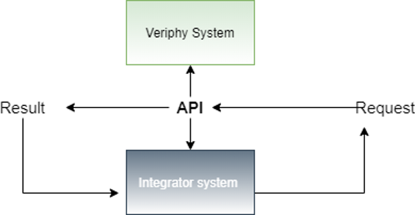 Simplistic flow diagram showing how an API works
